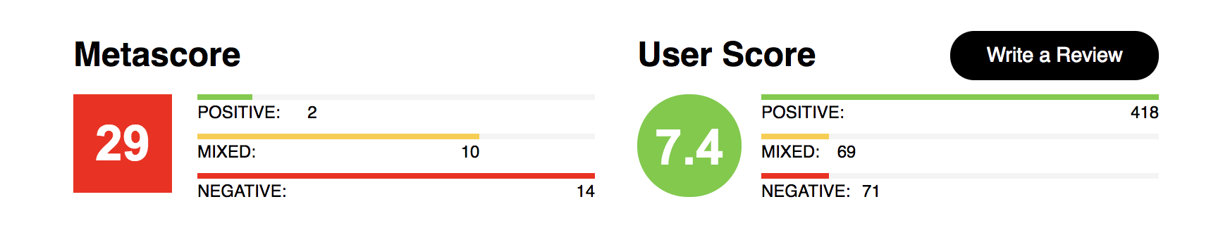 bright-metascore-vs-userscore